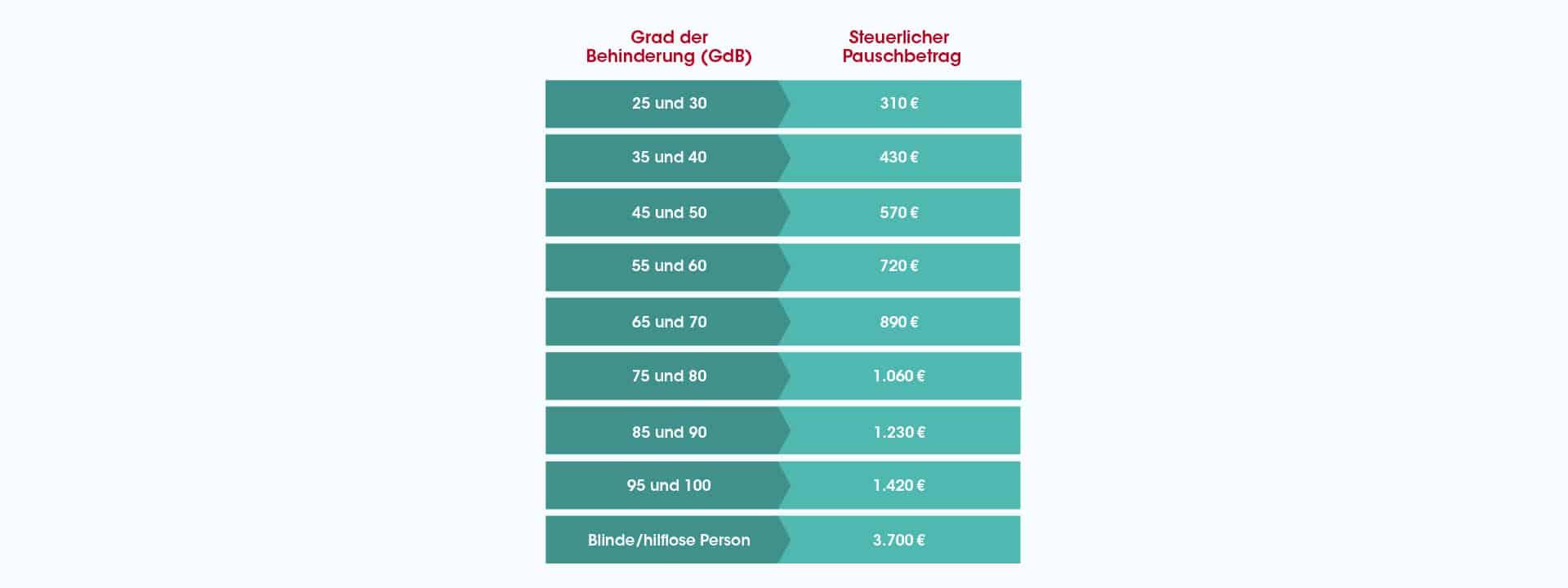 Tabelle zum steuerlichen Pauschbetrag beim Grad der Behinderung GdB