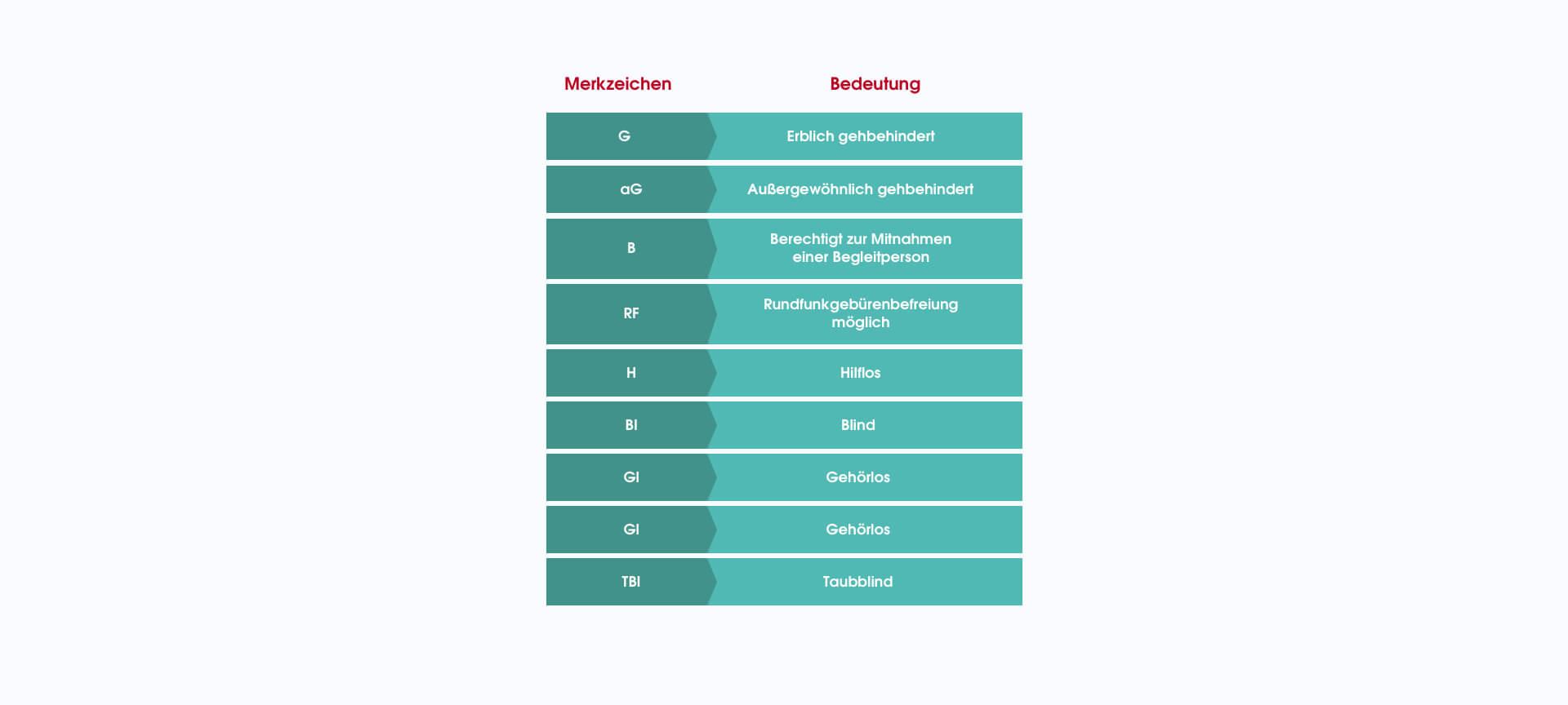 Tabelle zur Erklärung der Merkzeichen bei einer Behinderung