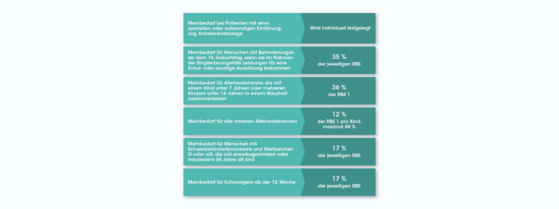 Tabelle zu finanziellem Mehrbedarf bei Grundsicherung von Menschen mit Epidermolysis Bullosa