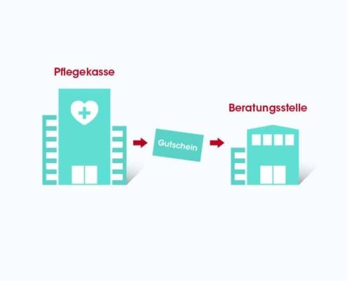 Epidermolysis bullosa Betroffene erhalten Beratungsgutschein von der Pflegekasse