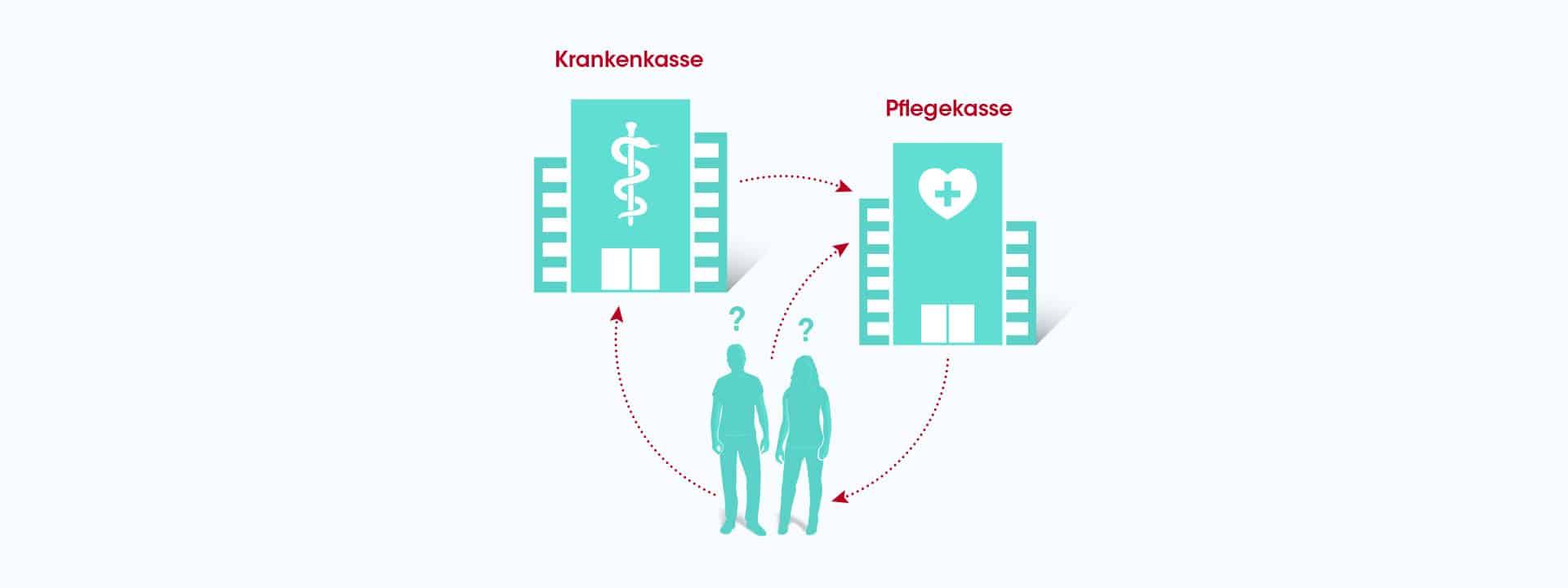 Zuerst Krankenkasse oder Pflegekasse bei Epidermolysis Bullosa?