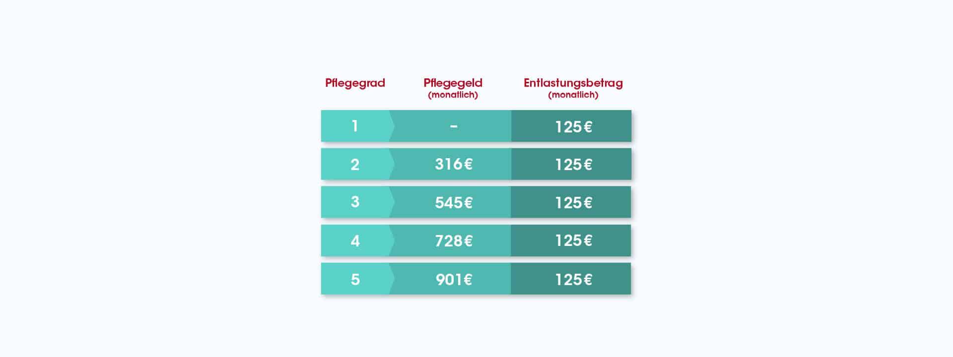 Tabelle zum Pflegebetrag nach Pflegegrad bei Epidermolysis Bullosa